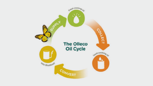 Olleco – total resource recovery
